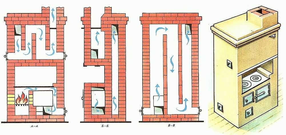 строение печки для дома